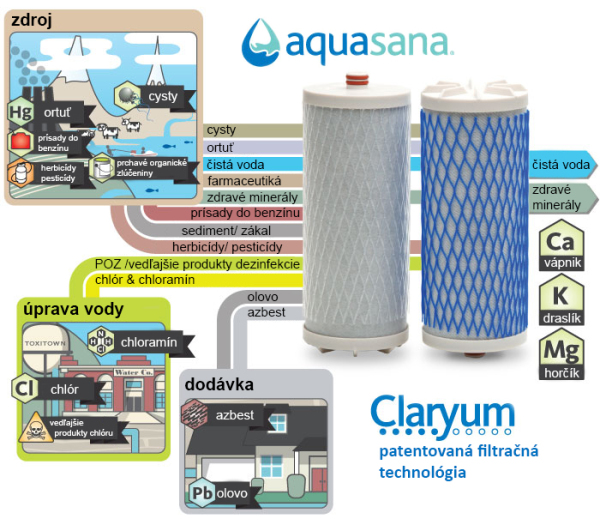 Filtračná technológia Claryum pre dokonalé odstránenie nečistôt z Vašej vody.