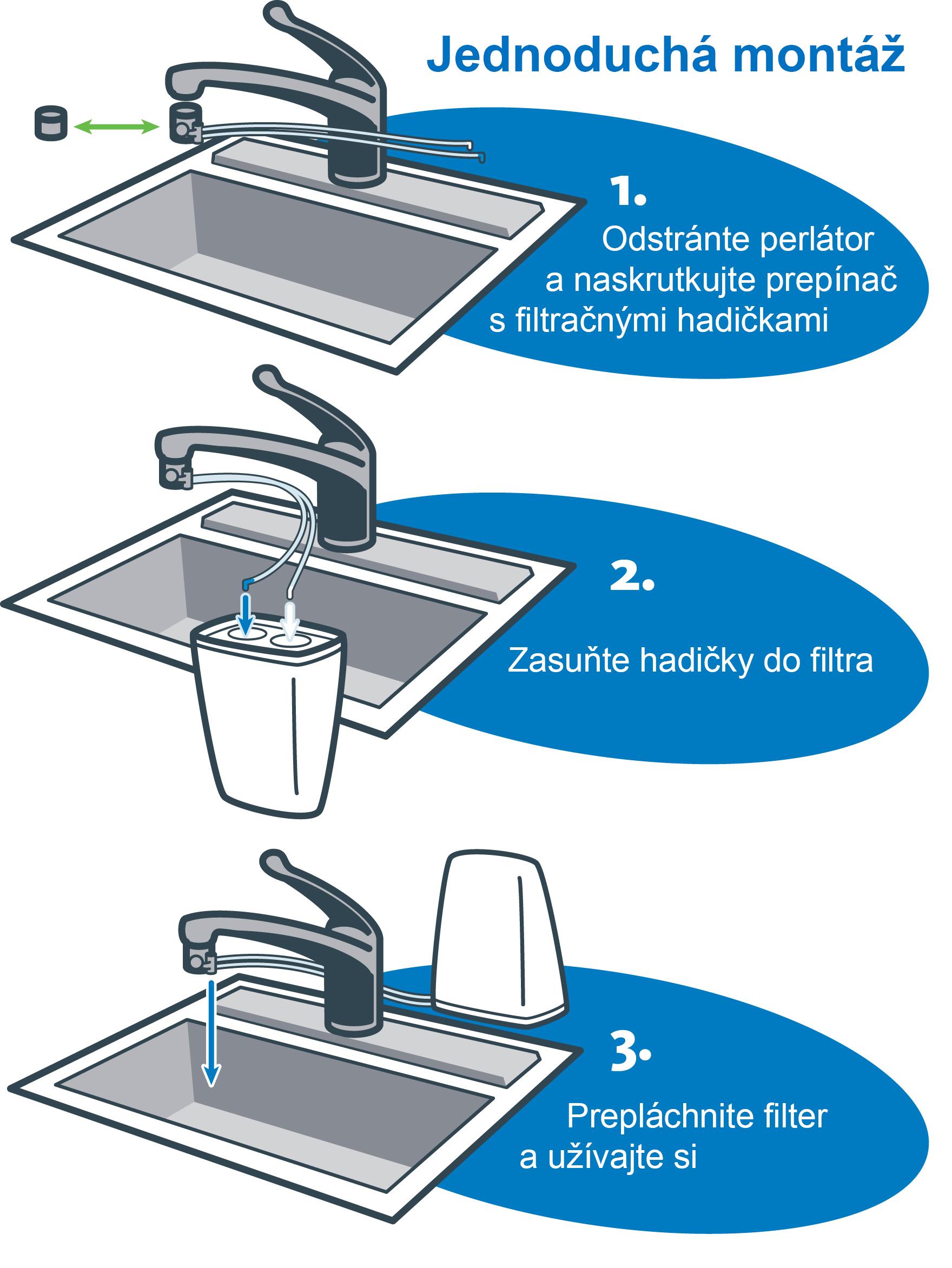 Jednoduchá inštalácia filtra na vodu Aquasana AQ 4000